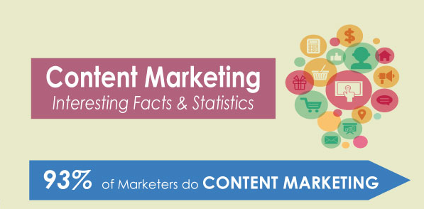 What and why is Content Marketing an Essential Part of Your Online Business?