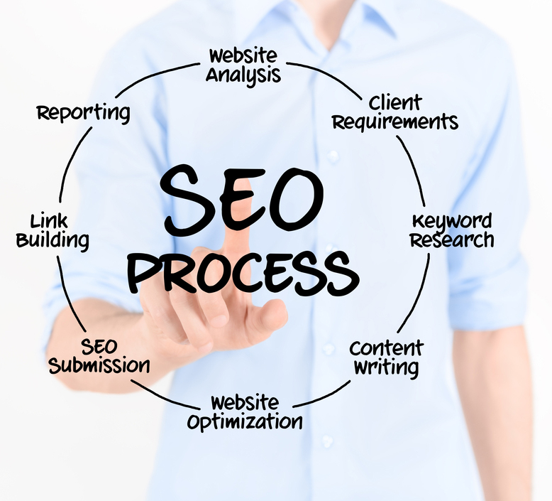 Search Engine Optimization & Online Marketing